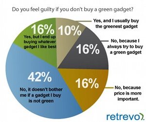 Consumers ignoring 'green' products