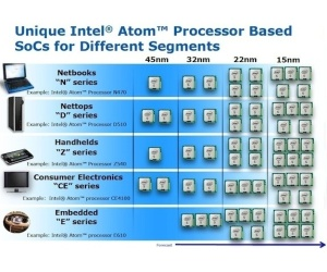 Intel plans 15nm Atoms