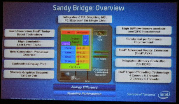 Intel reveals more Sandy Bridge details at IDF *Intel reveals more Sandy Bridge details at IDF