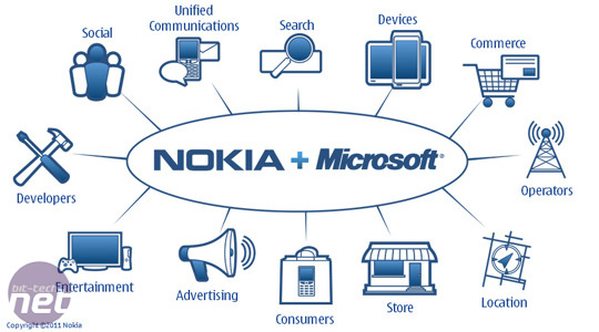 Nokia ditches Symbian for Windows Phone 7 *Nokia ditches Symbian for Windows Phone 7