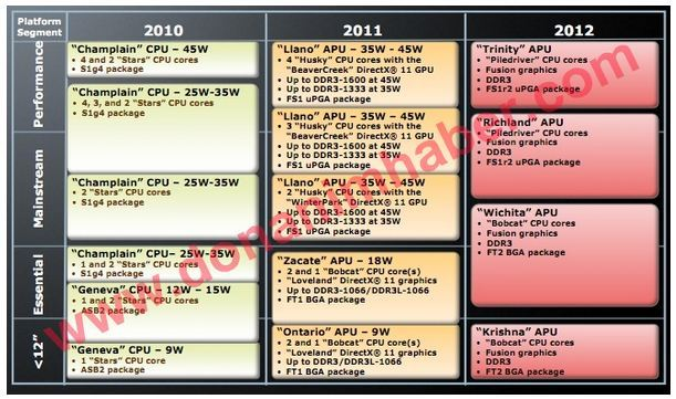 AMD Bulldozer and Llano launch dates reportedly leaked AMD Bulldozer and Llano details purportedly leaked