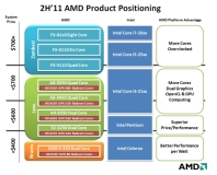 AMD squares up to Core i7 Sandy Bridge