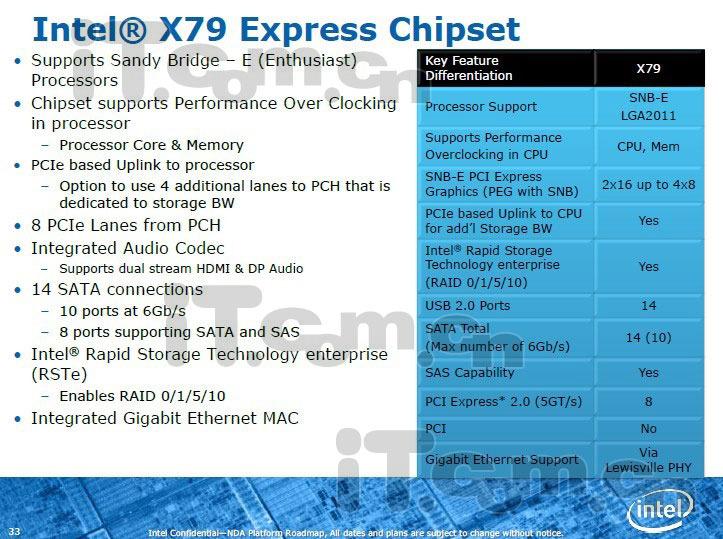 Intel X79 specs leaked | bit-tech net