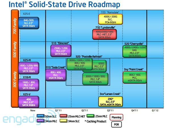 Intel SSD roadmap leaked Intel SSD 2011 roadmap leaked