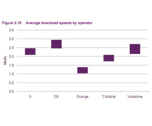 O2 crowned king of mobile broadband speeds