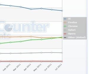 Google Chrome now more popular than Firefox in the UK