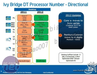 Rumour: Ivy Bridge to have 77W TDP