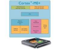 ARM hits power-draw low with Cortex-M0+