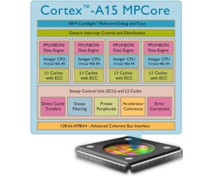 ARM announces first 28nm Cortex-A15 hard macro