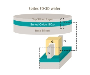 Soitec claims breakthrough for FinFET production