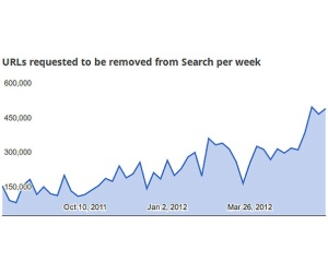 Google Transparency Report points to increasing censorship