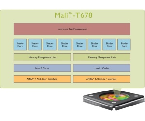 ARM launches new Mali GPU designs