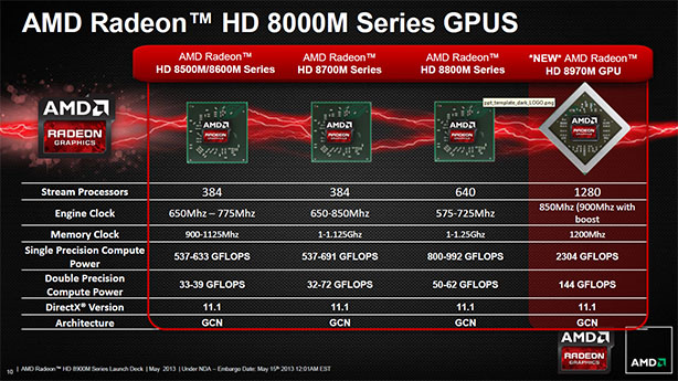 AMD Radeon HD 8970M mobile graphics unveiled AMD Radeon HD 8900M mobile graphics unveiled