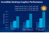 Intel teases Iris Pro 5200 Haswell IGP