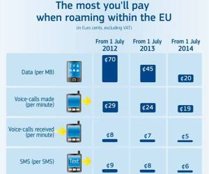 European roaming charges reduced from today