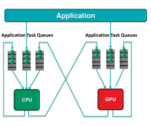 AMD announces Heterogeneous Queuing tech