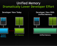 Nvidia announces CUDA 6: Unified Memory for CUDA