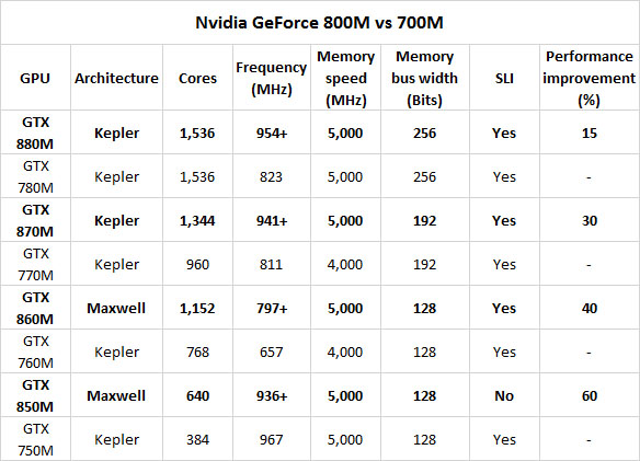 Nvidia 800M laptop graphics launches, with added ShadowPlay Nvidia 800M laptop graphics launches