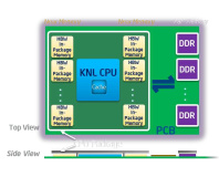 Intel details more Knights Landing Xeon Phi features