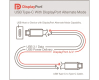 VESA adds DisplayPort to USB Type-C standard