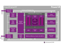 Imagination announces PowerVR Series7 GPUs