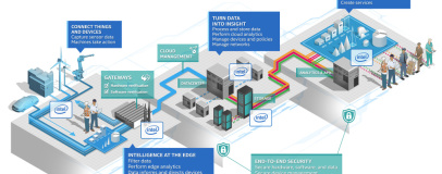 Intel announces Internet of Things Platform