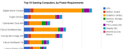 Gaming PCs too power-hungry, researcher warns