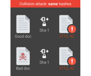 Google, CWI announce SHAttered attack against SHA-1