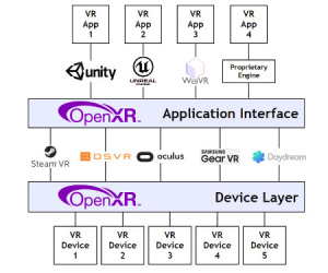 Khronos Group launches OpenXR VR/AR standard